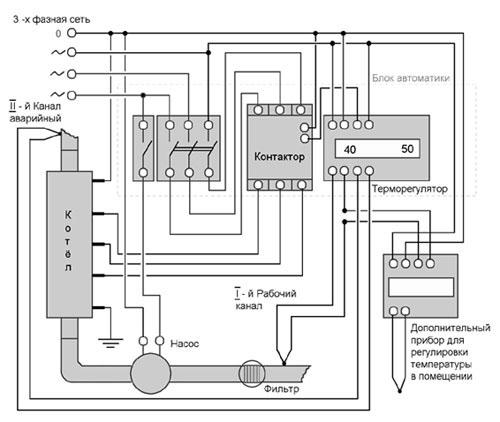 терморегулятора к котлу